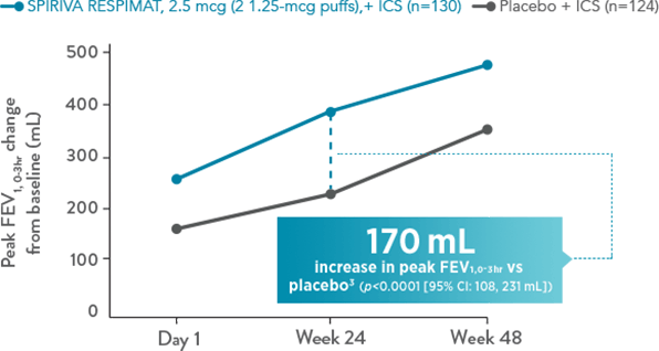 Improved FEV1 Lung Function in Adolescent Asthma Patients, SPIRIVA RESPIMAT