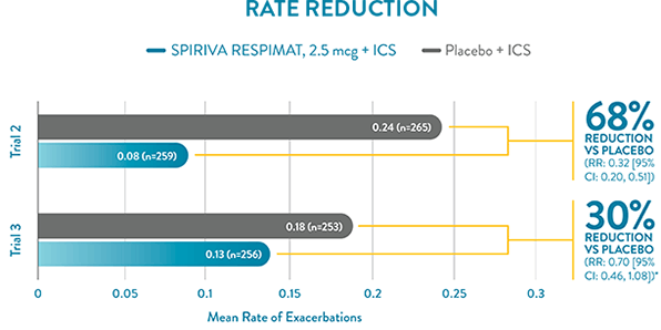 Reduced Risk of Asthma Exacerbations, SPIRIVA RESPIMAT