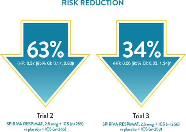 Reduced Risk of Asthma Exacerbations Percentages, SPIRIVA RESPIMAT